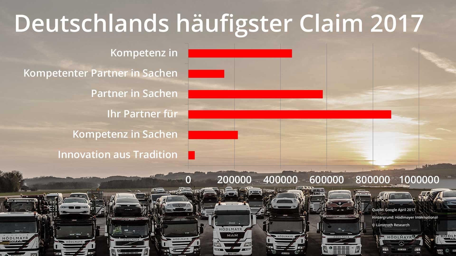 Forschung: Deutschlands meistgenutzer Claim